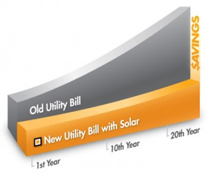 Home-Solar-Power-Solar-Savings-graph